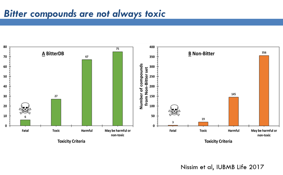 toxicity does not strongly correlate with toxicity